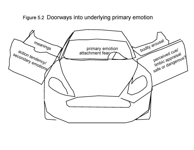 Figure 5.2 - Doorways into underlying primary emotion